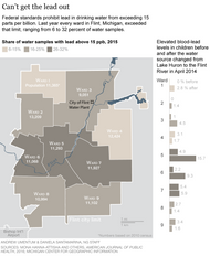 Five years on, the Flint water crisis is nowhere near over