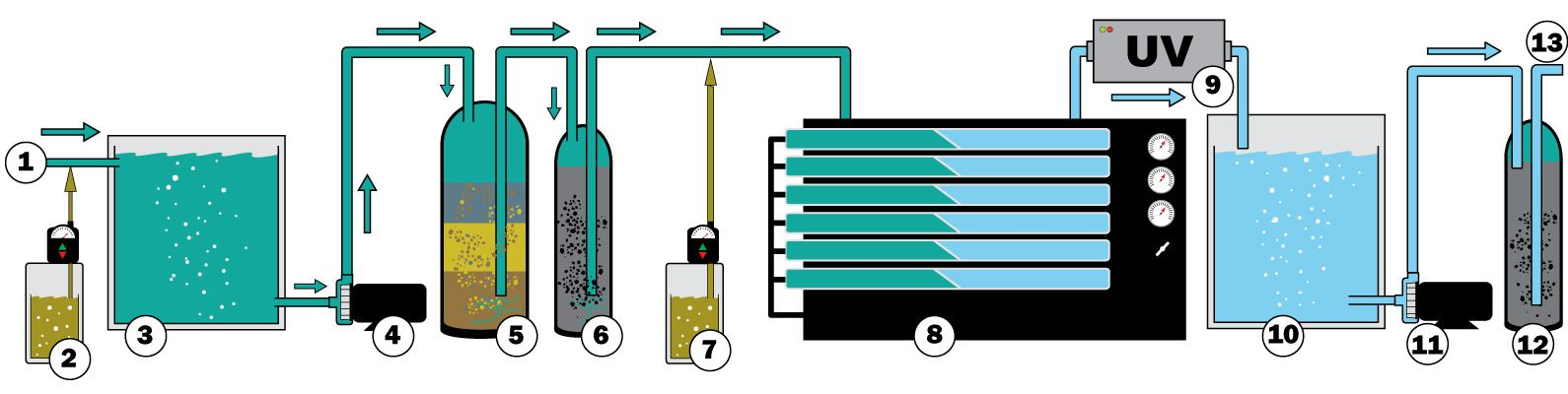 commercial seawater watermaker system process schematic diagram