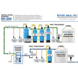 What Is The Best Water Treatment System?