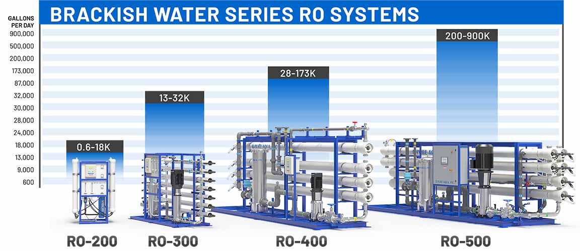 brackish water treatment systems capacity chart