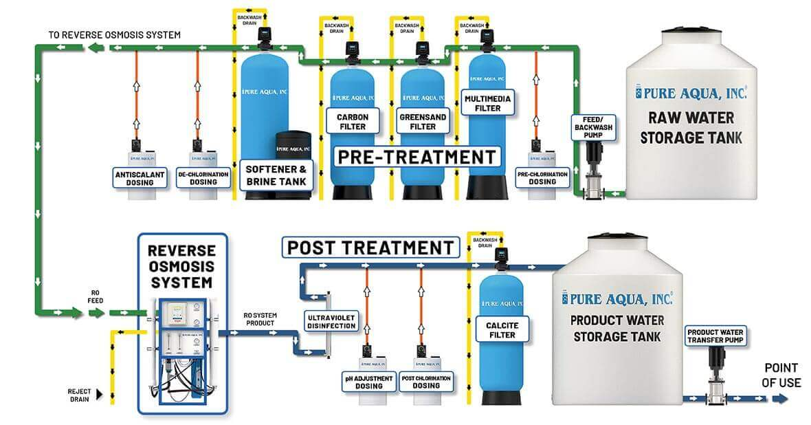 commercial reverse osmosis RO systems schematic diagram