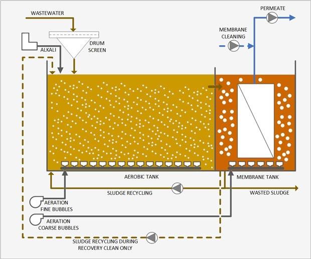 membrane bioreactor wastewater treatment system mbr process flow diagram