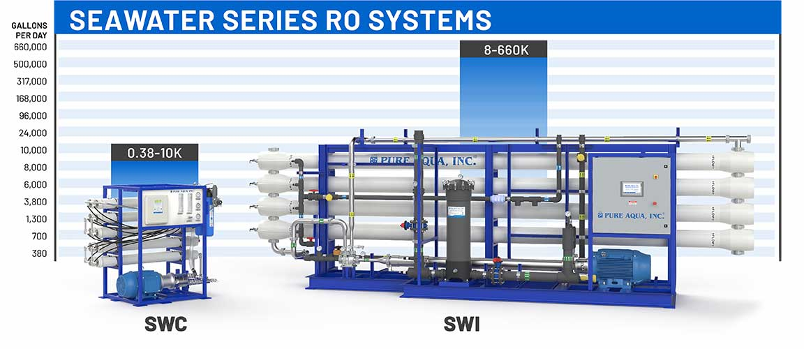 Seawater Reverse Osmosis System capacity chart