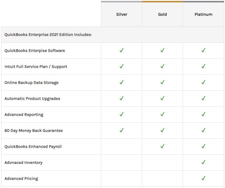 QuickBooks Enterprise 2021 Edition Includes