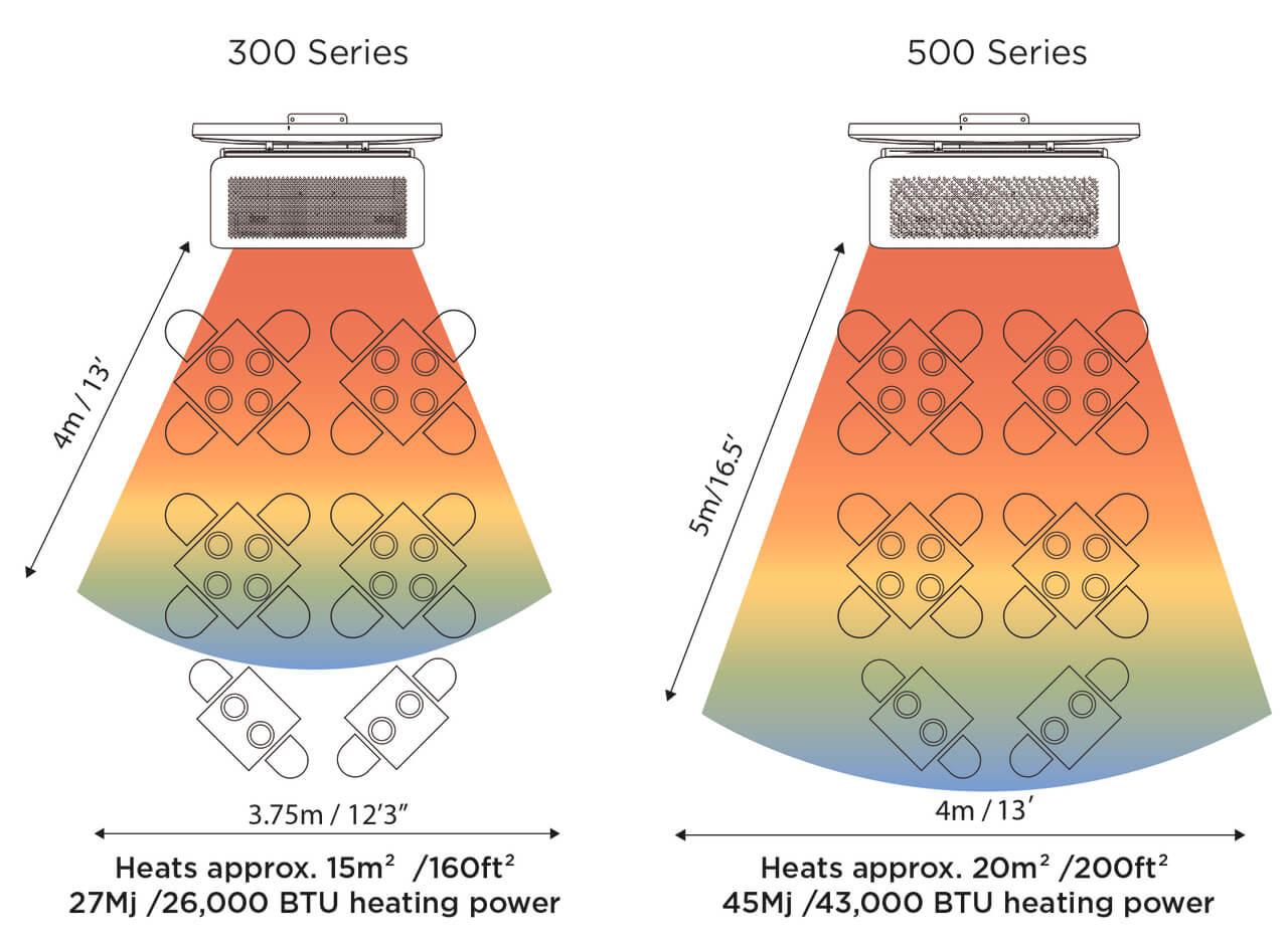 Bromic Heat Area Comparison between 3 burner Tungsten & 5 burner Tungsten