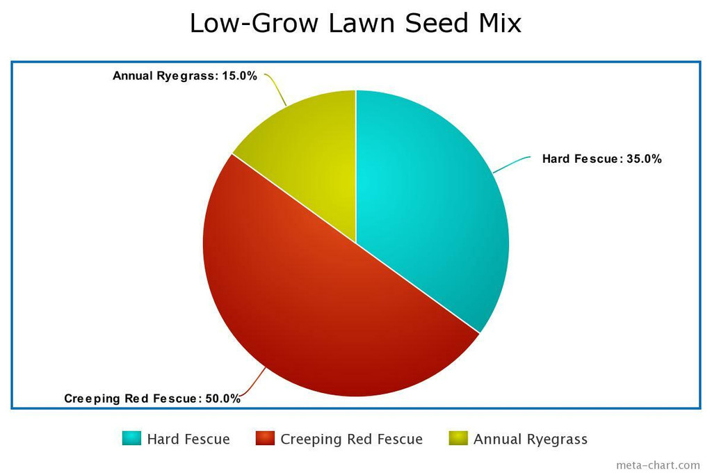 Low-Grow Lawn Seed Mix
