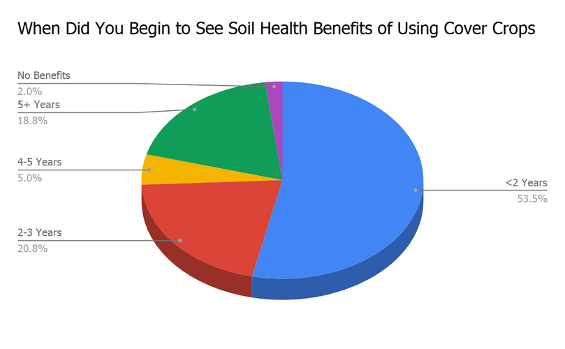 The Value of Cover Crops... Survey Says