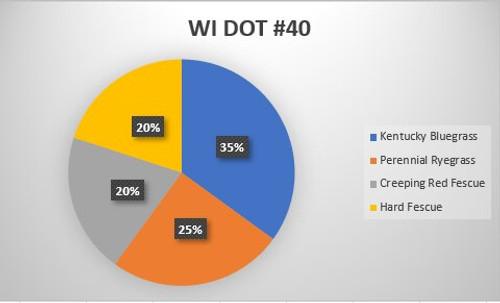 WI DOT #40