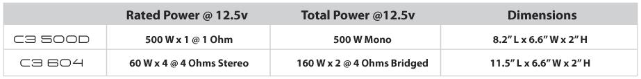 c3-500-600d-amp-chart.jpg