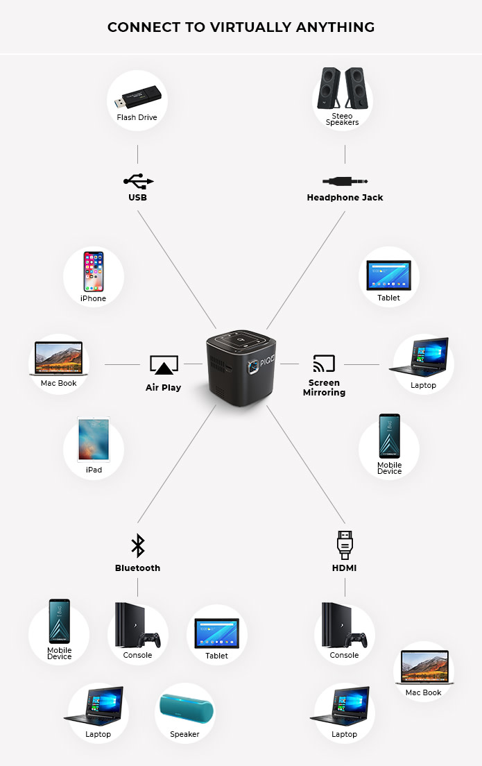 piqo-mini-projector-connectivity-details.jpg