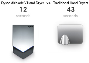 Dyson Airblade V hand dryer is fast