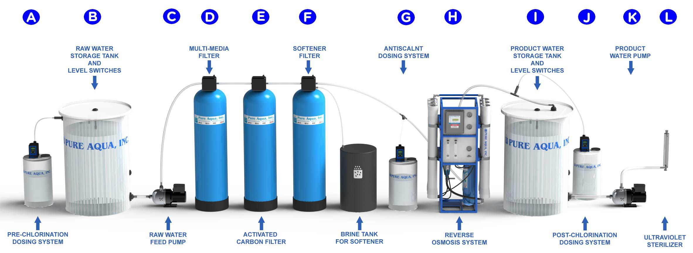 what is reverse osmosis & how does an RO system work?