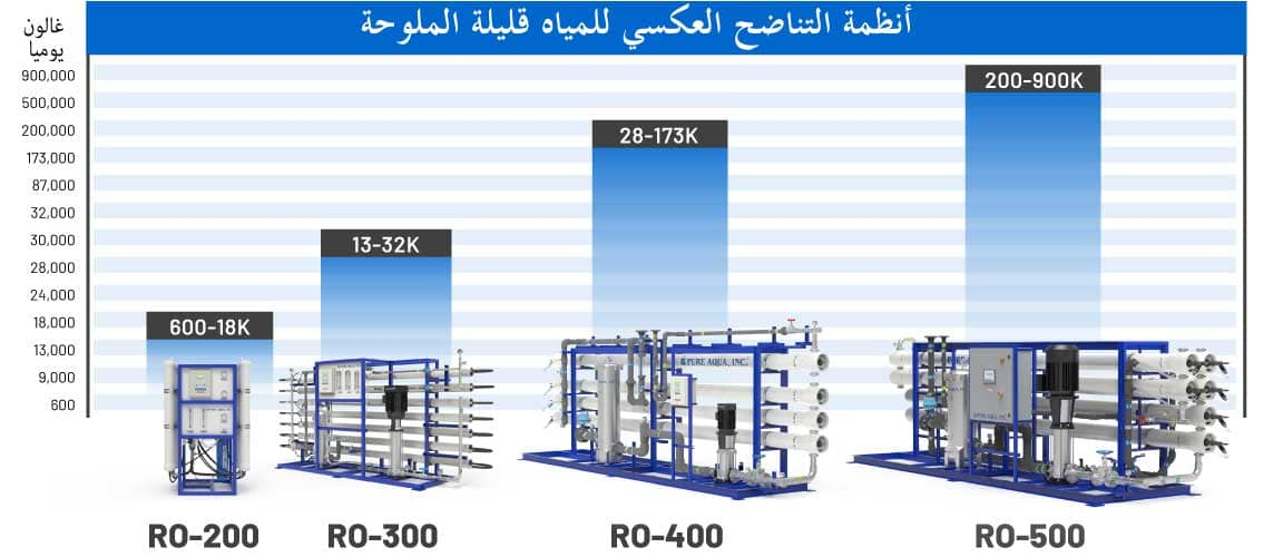system-capacity-chart-ar-bwro.jpg