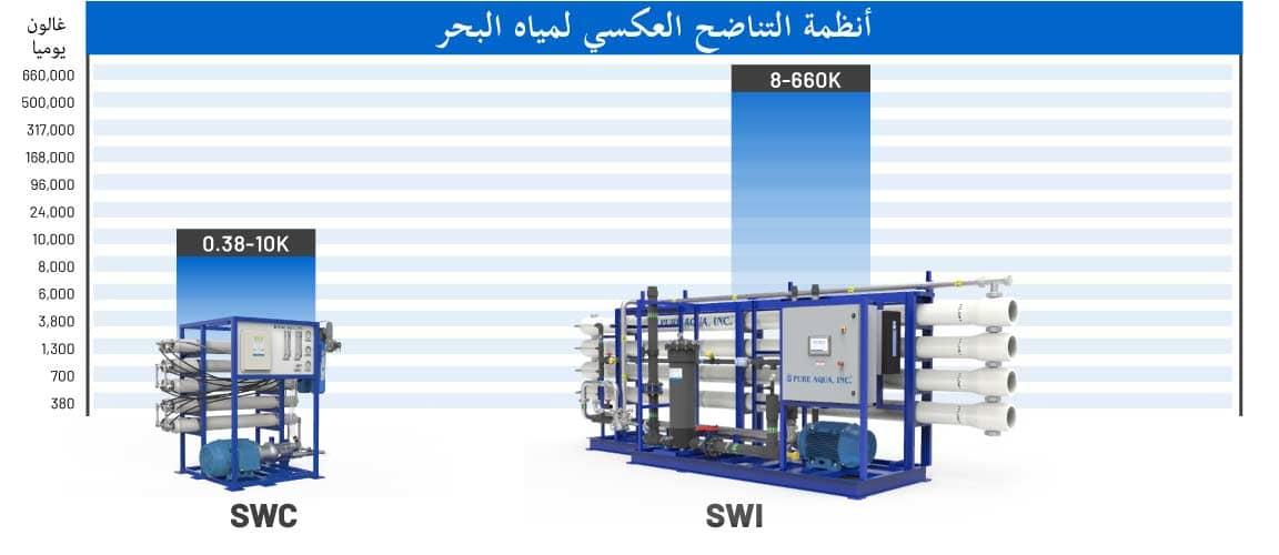 system-capacity-chart-ar-swro.jpg