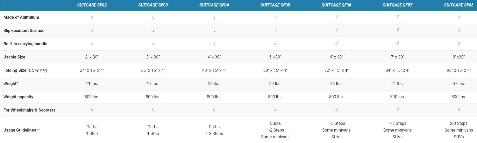 suitcase-ramp-specs.jpg