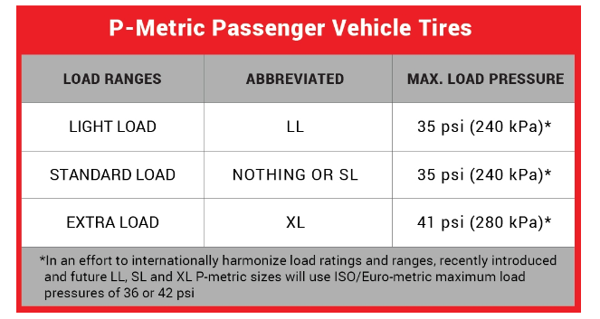 sl xl tires load vs extra tire standard priority