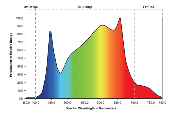 Red Spectrum LED Chart