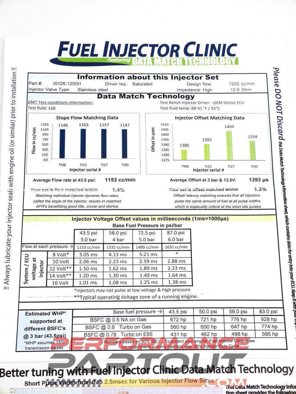 FIC 1200cc High-Z injectors