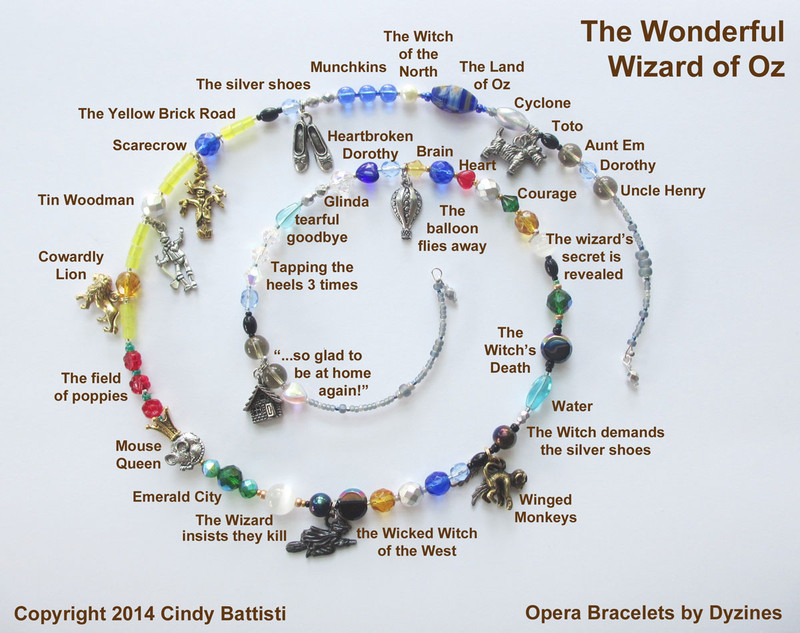The spiral chart demonstrates how beads and charms tell the story of  The Wonderful Wizard of Oz.