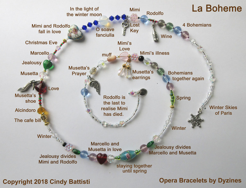 The spiral bead chart demonstrates the symbolism of the beads and charms that tell the story of La Boheme.