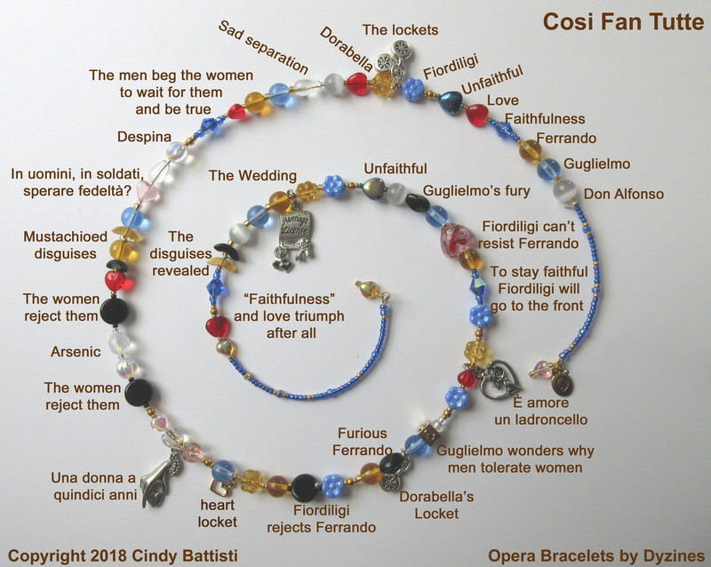 The spiral chart demonstrating the symbolism of the beads and charms of the Cosi fan tutte Opera Bracelet.
