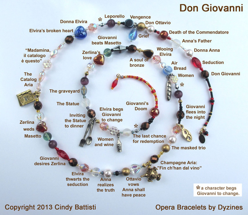 The spiral chart demonstrates how the bracelet tells the story of Mozart's opera with symbolic beads and charms.