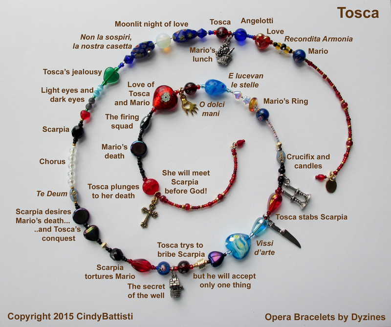 The spiral chart demonstrates how the story of Tosca is told through the symbolism of beads and charms.