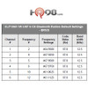 The CLP Bluetooth Series enables private communications on 6 Channels, allowing staff to collaborate and coordinate without clients overhearing their conversations. Here are the default frequencies for the CLP Series by Motorola Two Way Radios.