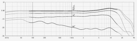 DPA d:vote 4099-B CORE Upright Bass Microphone and Accessories, frequency response chart