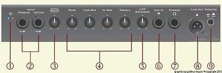 SB110 Lightweight Combo Bass Amplifier, control panel