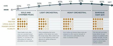 """Leatherwood """"Bespoke"""" Amber Bass Rosin, usage chart"""