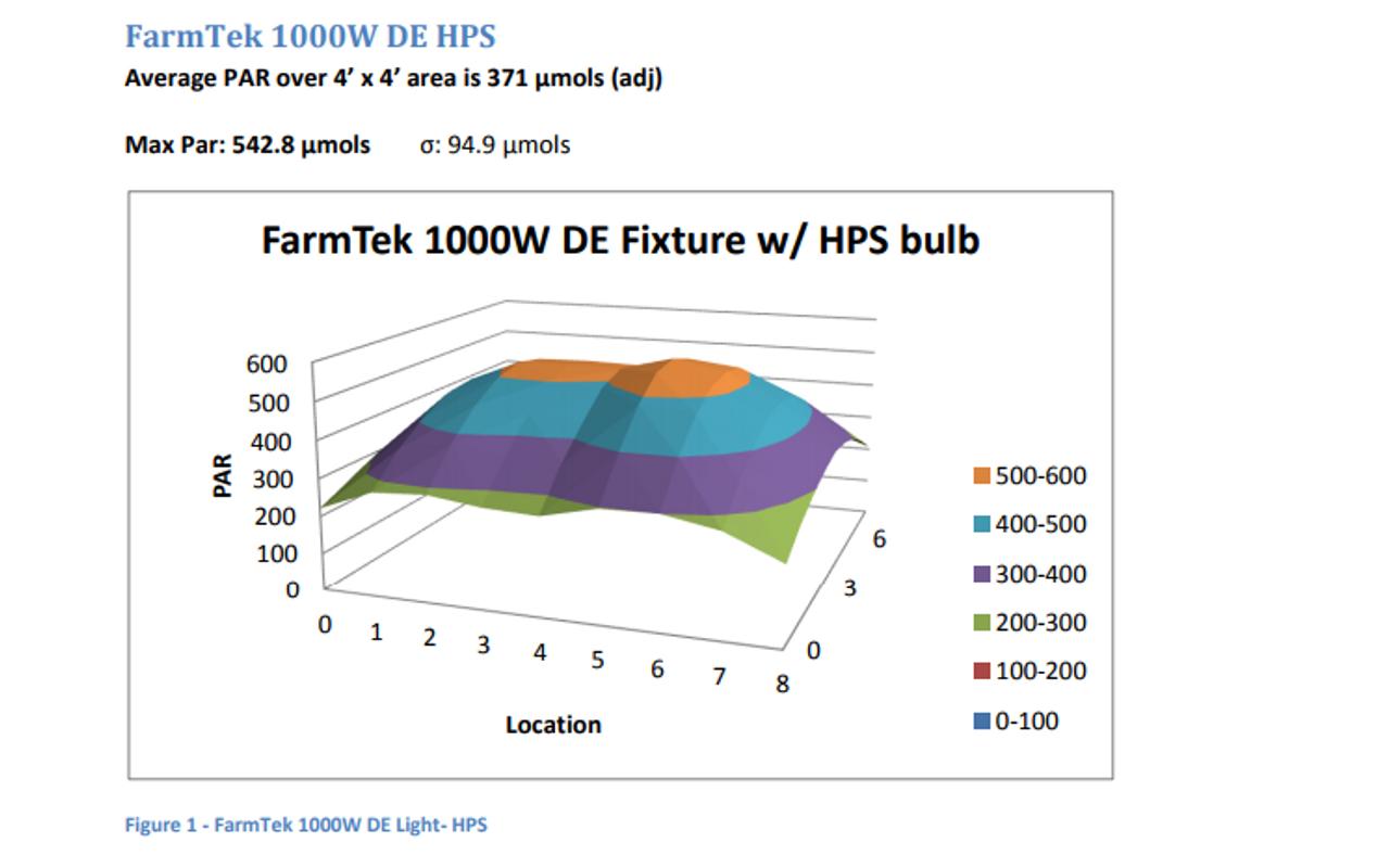 Green Rooster 1000 DE Bulb HPS 400V