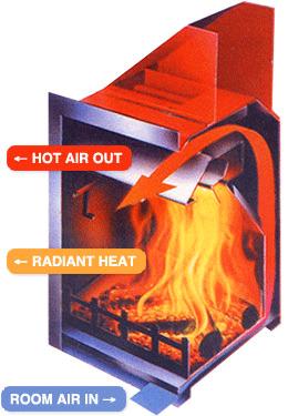 Fireplace Blower Circulation