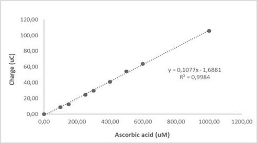 Ascorbic Acid Standard