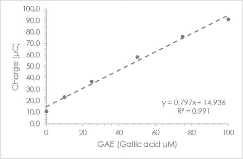 Galic Acid Standard