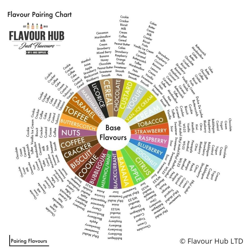 Flavour Pairing Chart learn more with our blog