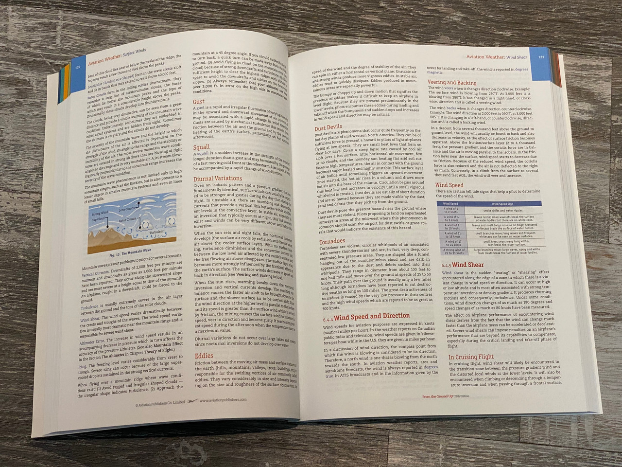 Sample Page: Aviation Weather