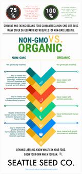 Organic vs. Non-GMO