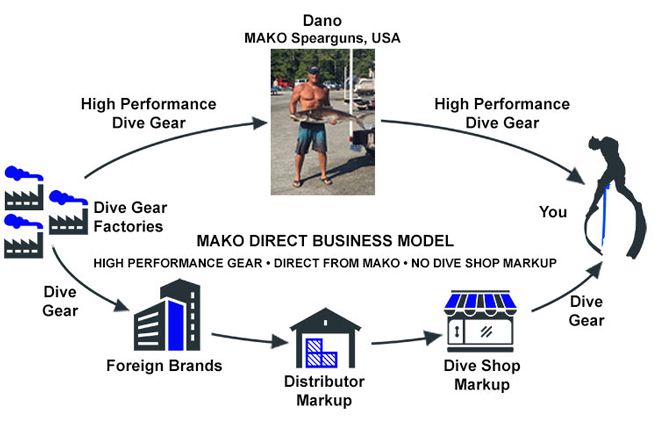 Why Buy from MAKO