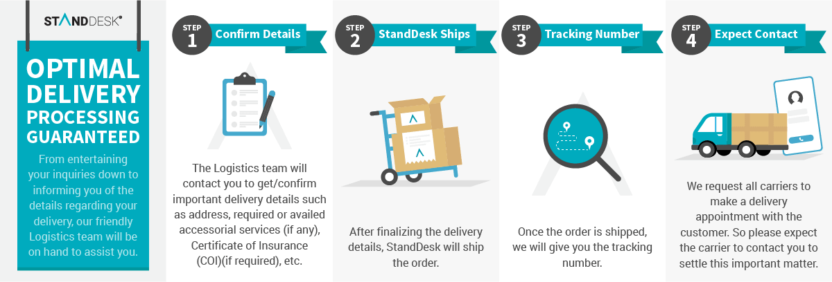 StandDesk Optimal Delivery Process