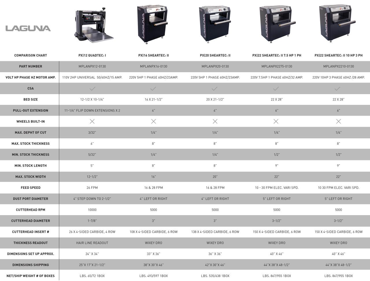 Laguna - PX 22 ShearTec: II Planer - 10hp; 220v, 28 Amps, 3 Phase (MPLANPX2210013)