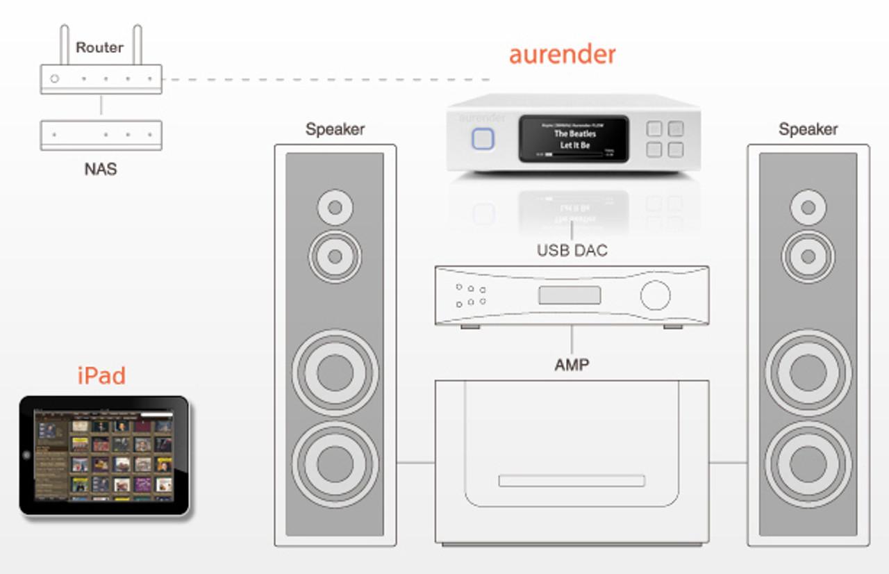 Aurender N100H Digital music streamer 2tb ex-Demo