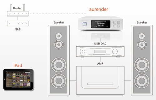 Aurender N100H Digital music streamer 2tb ex-Demo