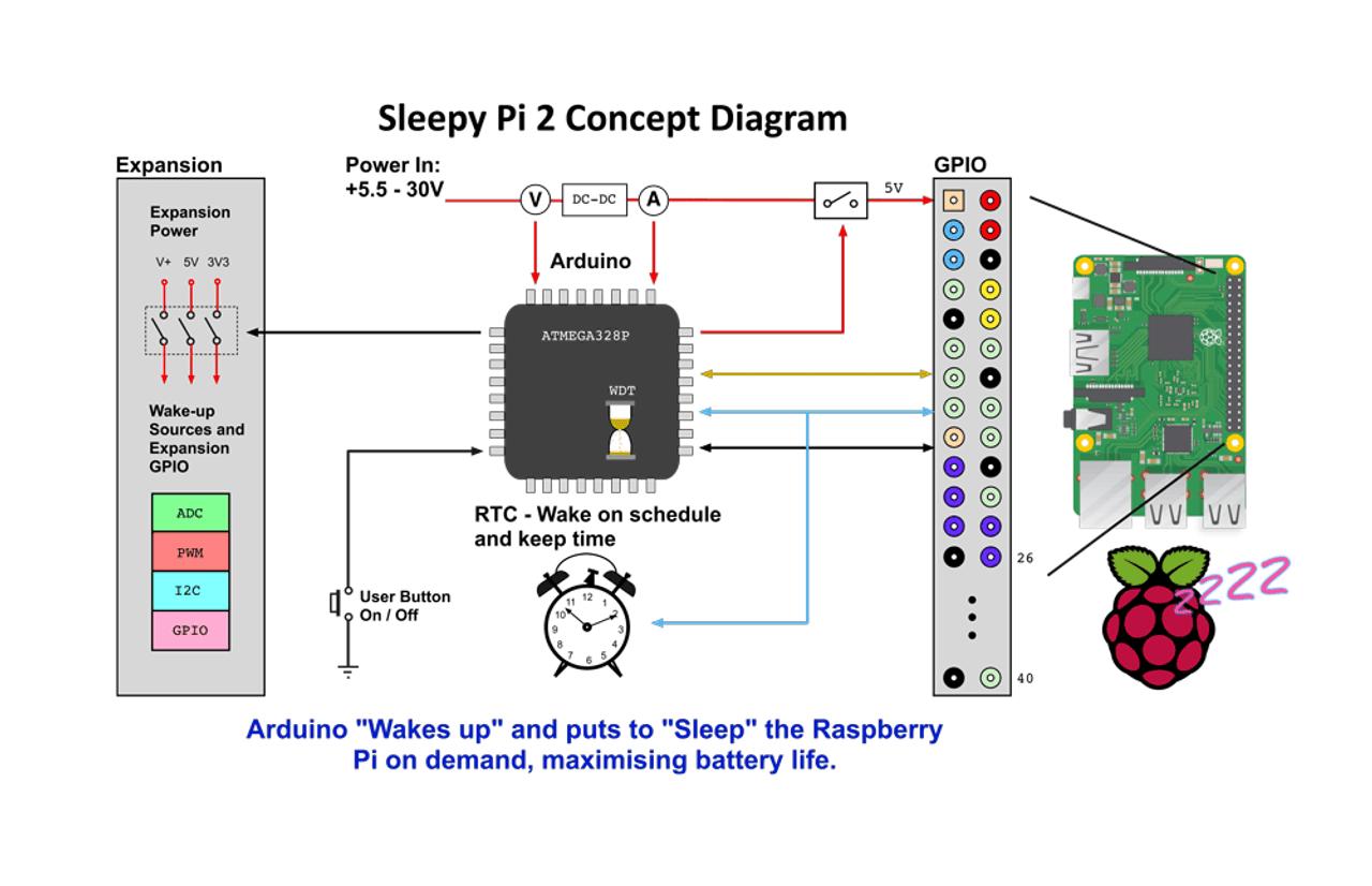 Sleepy Pi (Power Management Shield for Raspberry Pi)