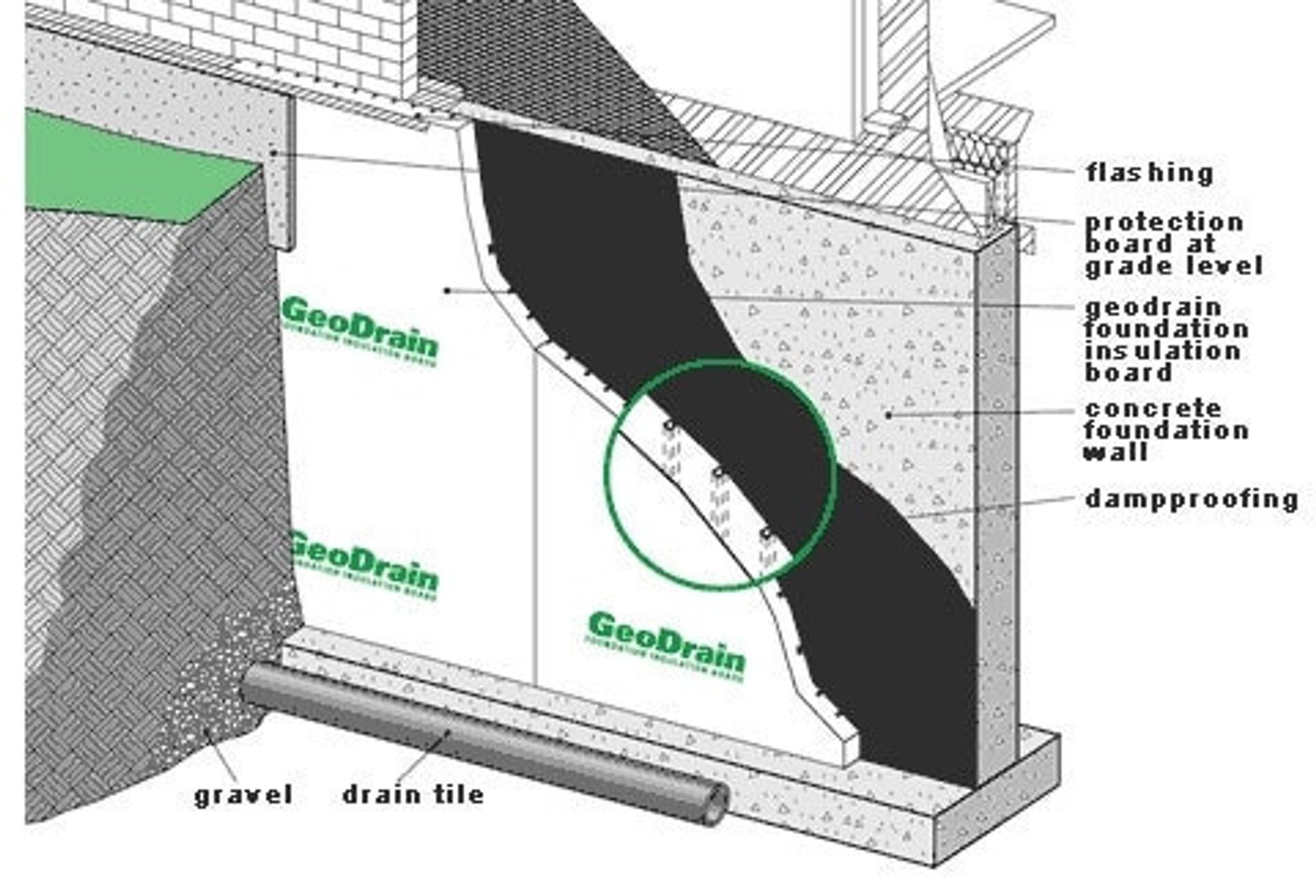 Geodrain Drainage Board Unicon Concrete Specialties