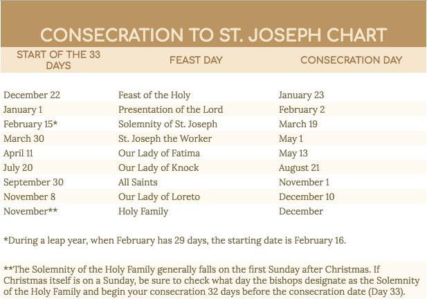st.-joseph-consecration-feast-days-chart-consecration-chain-bracelets-bebeati-catholic-jewelry.png