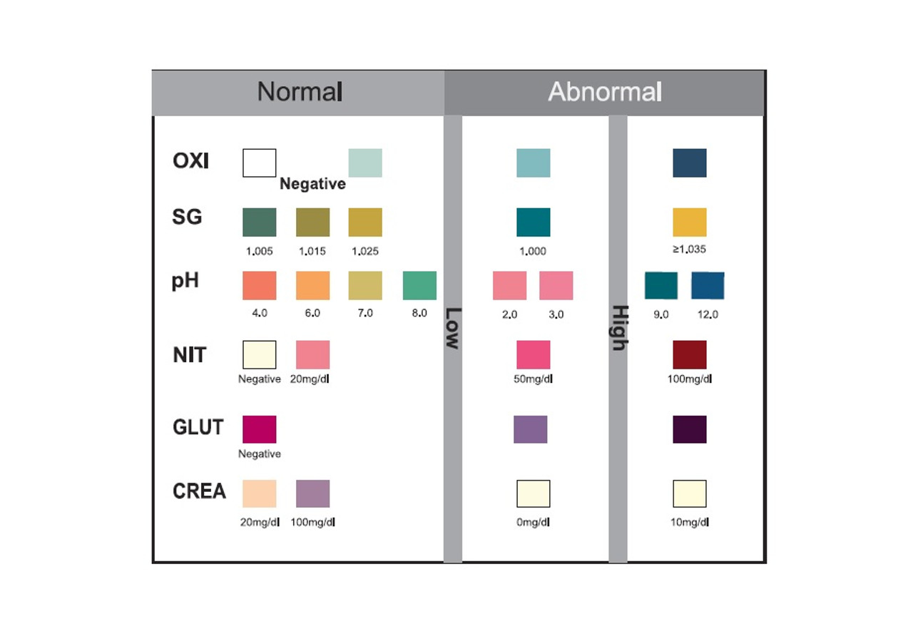 13 Panel + Adulterants Multi-Drug Screen Test Cup CSI CLIA Waived 25/Box