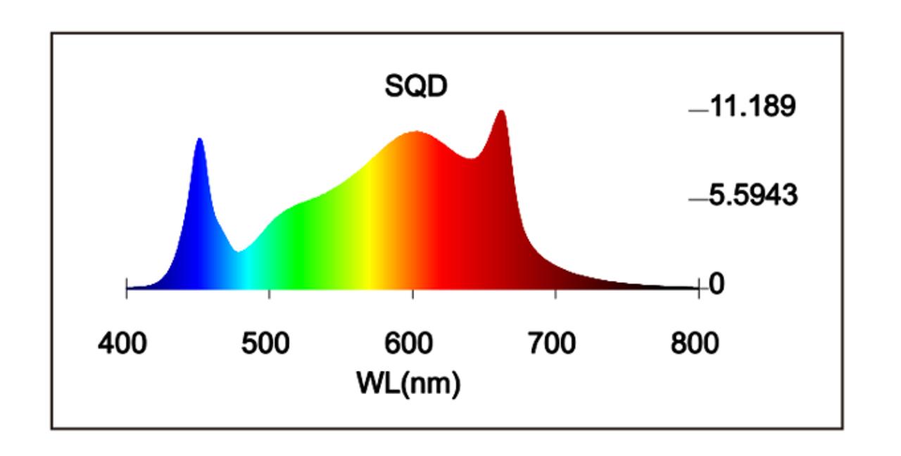 FLORA S6 PRO™ 630w Full-Spectrum LED Grow Light with Built-In Dimmer light - spectrum