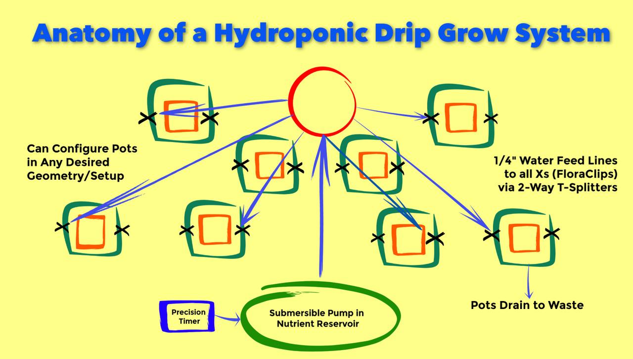 "Set Up A Simple, But Killer FloraFlex Automated ""Hydroponic"" Drip"