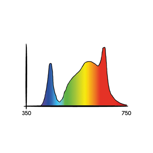 "Cosmorrow 20"" LED Bloom grow light spectrum"